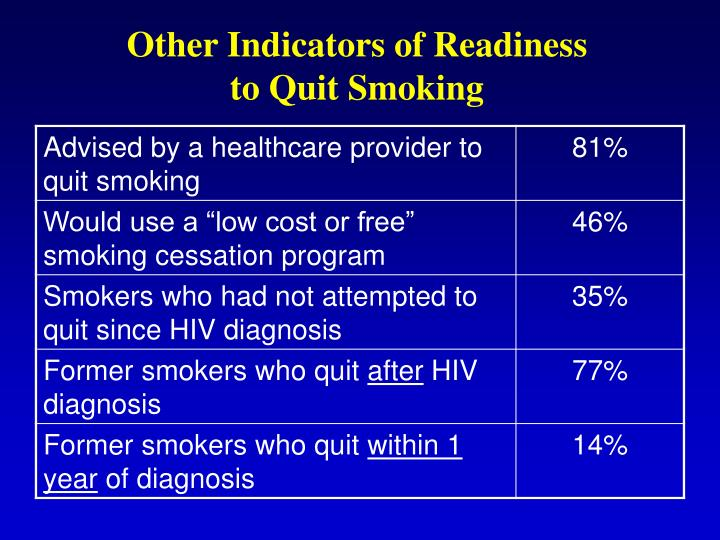 Other Indicators of Readiness