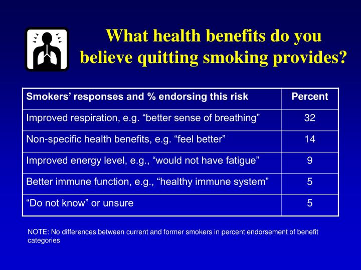 What health benefits do you believe quitting smoking provides?
