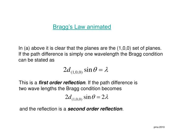 Bragg's Law animated