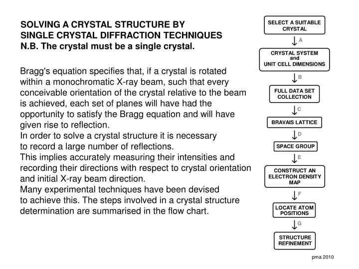 SOLVING A CRYSTAL STRUCTURE BY