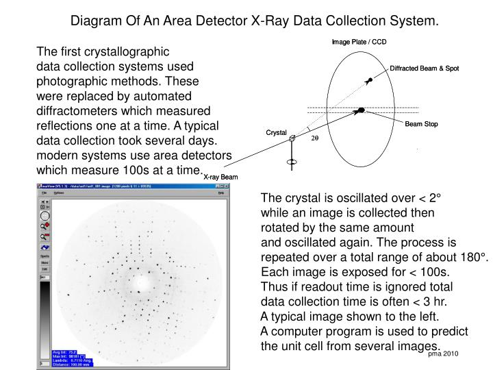 Diagram Of An Area Detector X-Ray Data Collection System.