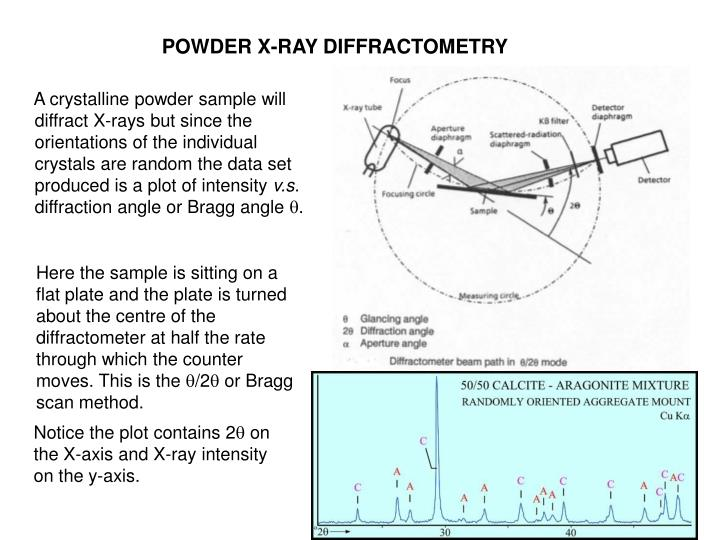 POWDER X-RAY DIFFRACTOMETRY