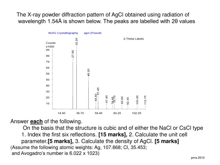 The X-ray powder diffraction pattern of AgCl obtained using radiation of