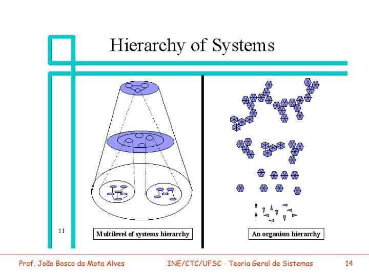 INE/CTC/UFSC - Teoria Geral de Sistemas