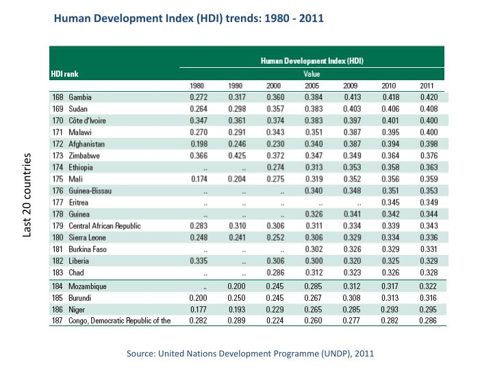 Human Development Index (HDI) trends: 1980 - 2011
