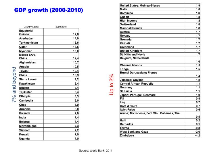 GDP growth (2000-2010)