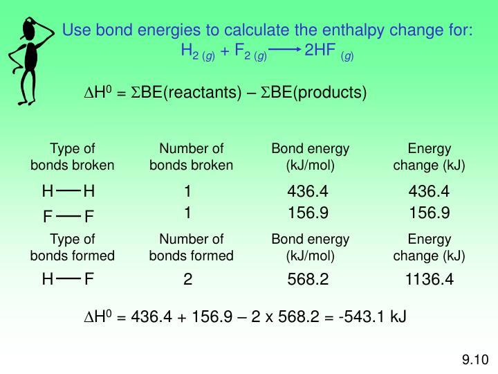Use bond energies to calculate the enthalpy change for: