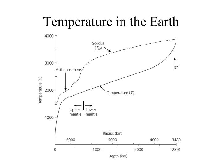 Temperature in the Earth