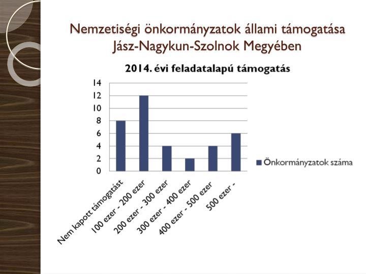 Nemzetiségi önkormányzatok állami támogatása Jász-Nagykun-Szolnok Megyében