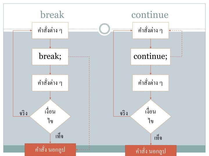 break                             continue