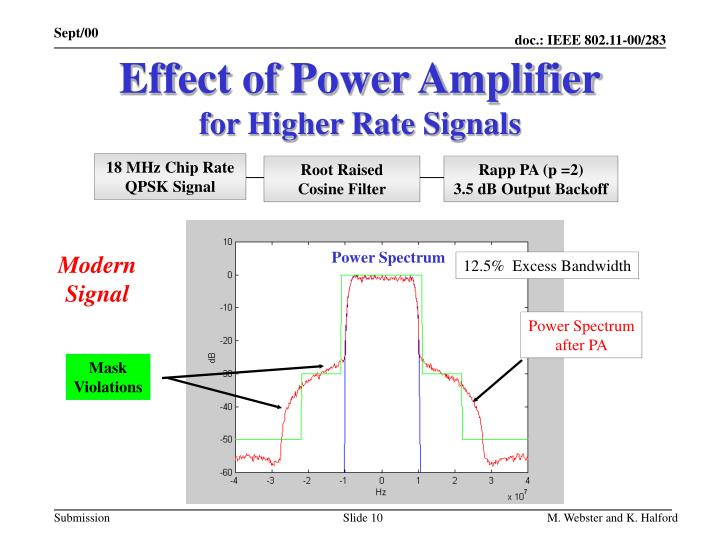 Effect of Power Amplifier