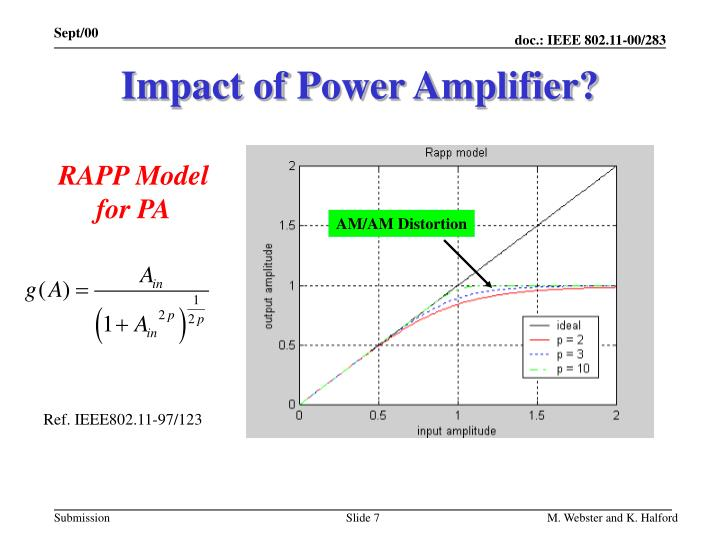 Impact of Power Amplifier?