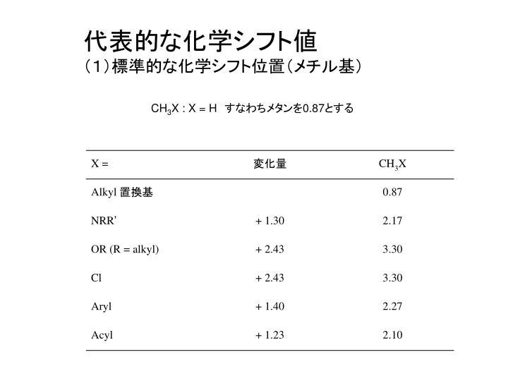 代表的な化学シフト値