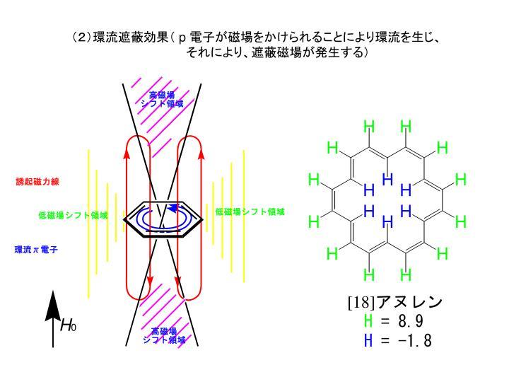(2)環流遮蔽効果(