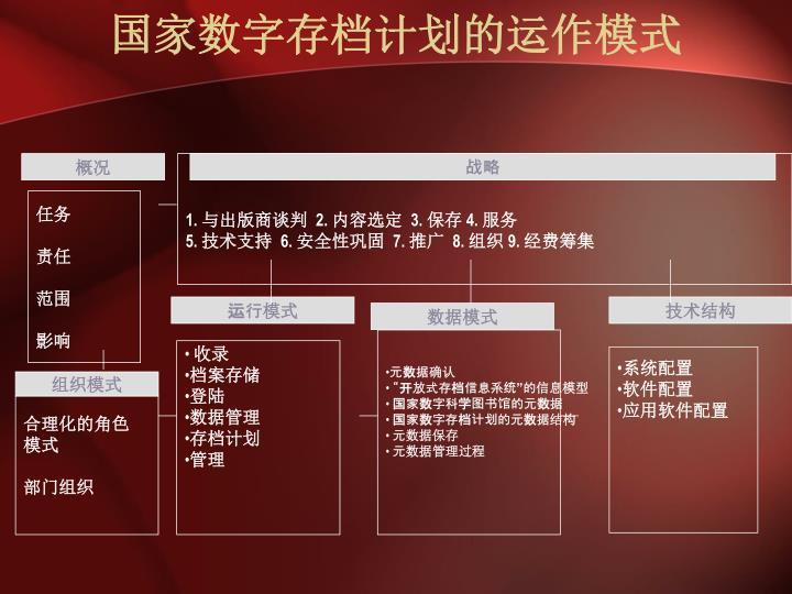 国家数字存档计划的运作模式