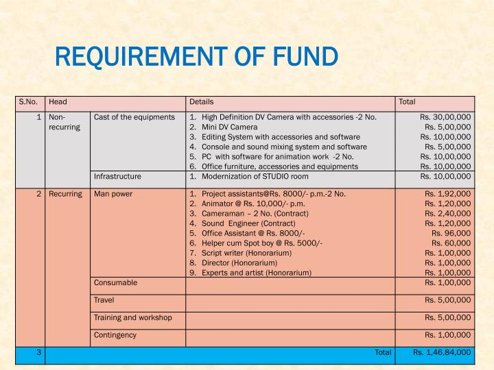 REQUIREMENT OF FUND