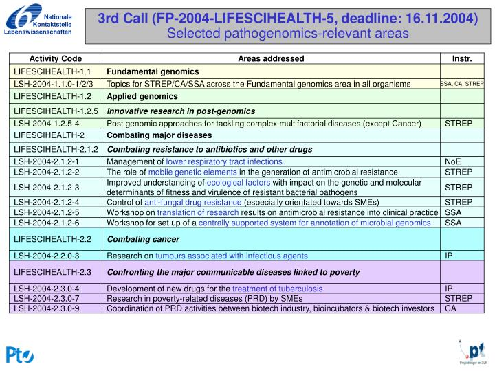 3rd Call (FP-2004-LIFESCIHEALTH-5, deadline: 16.11.2004)