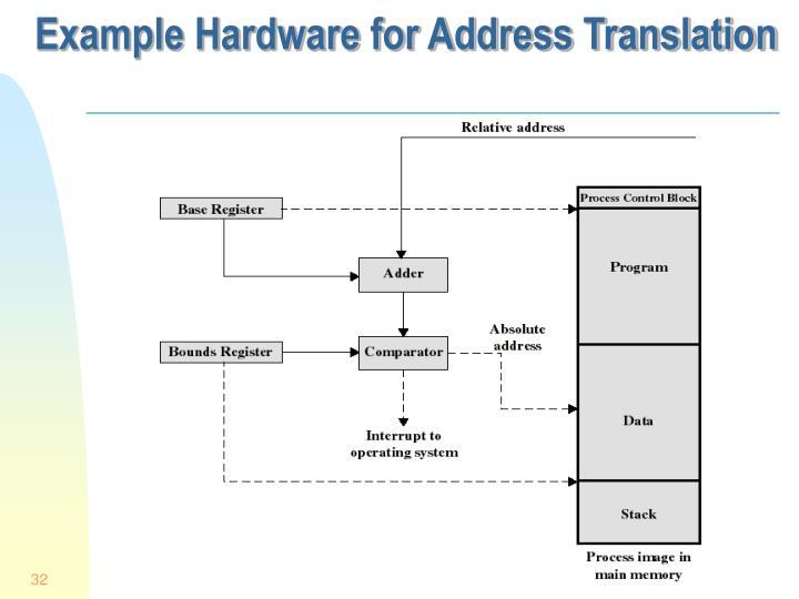 Example Hardware for Address Translation