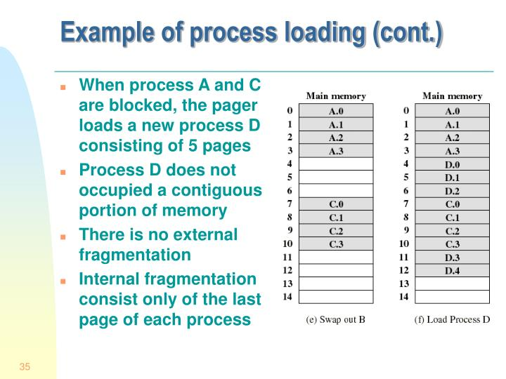 Example of process loading (cont.)