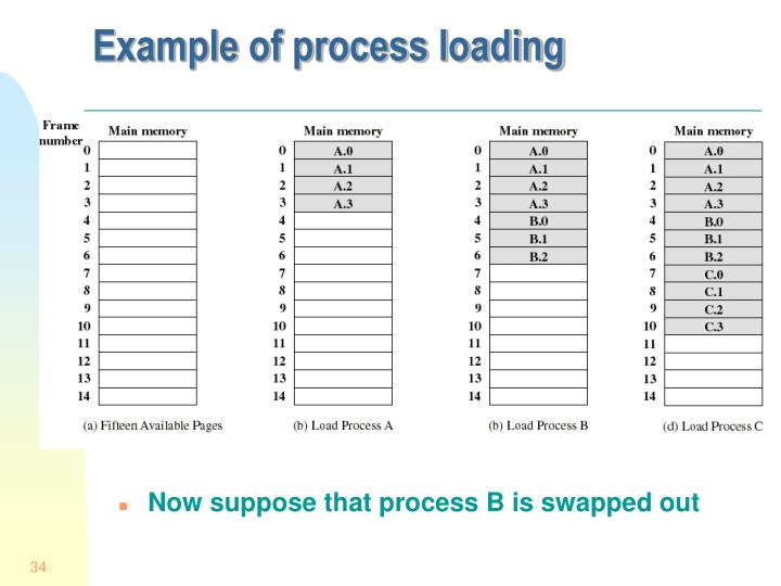 Now suppose that process B is swapped out