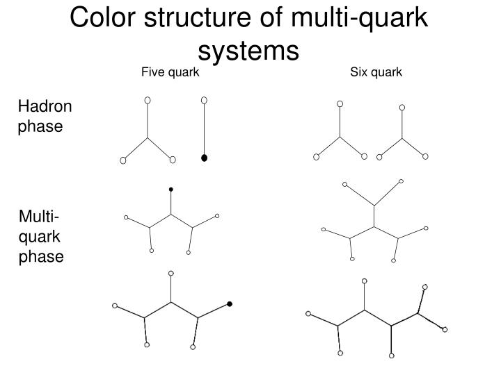 Color structure of multi-quark systems