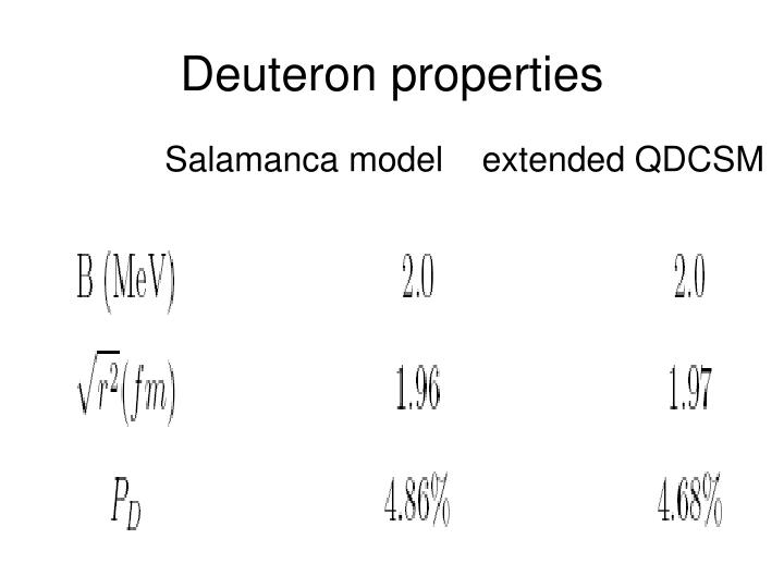Deuteron properties