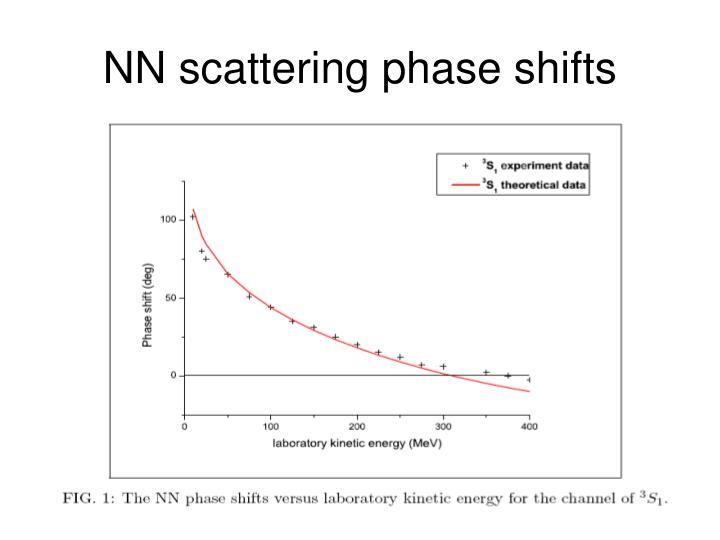 NN scattering phase shifts