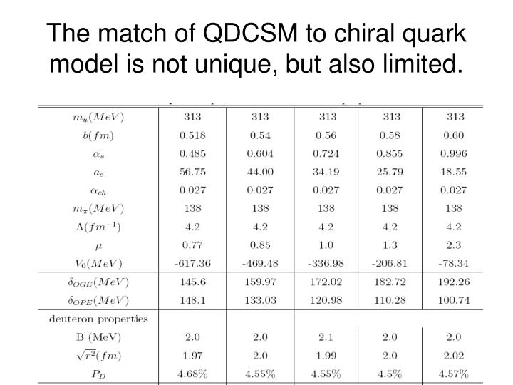 The match of QDCSM to chiral quark model is not unique, but also limited.