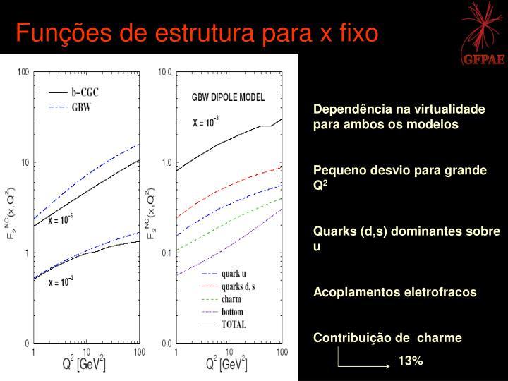 Funções de estrutura para x fixo