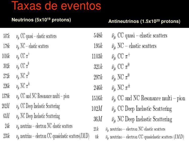 Taxas de eventos
