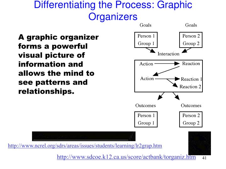 A graphic organizer forms a powerful visual picture of information and allows the mind to see patterns and relationships.