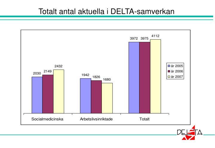 Totalt antal aktuella i DELTA-samverkan