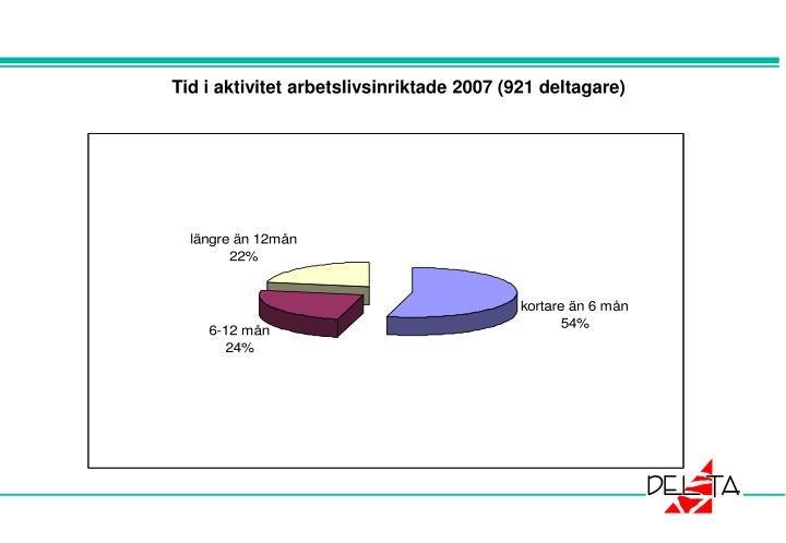 Tid i aktivitet arbetslivsinriktade 2007 (921 deltagare)