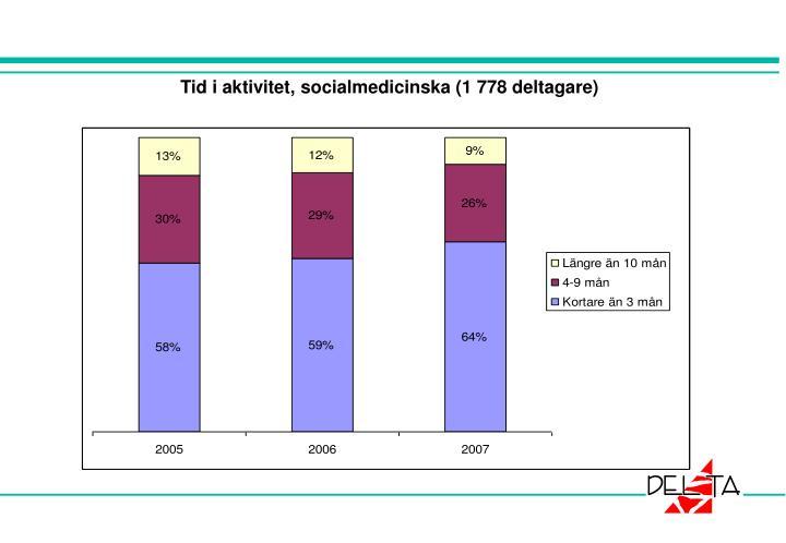 Tid i aktivitet, socialmedicinska (1 778 deltagare)