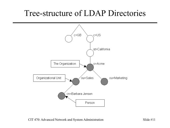 Tree-structure of LDAP Directories