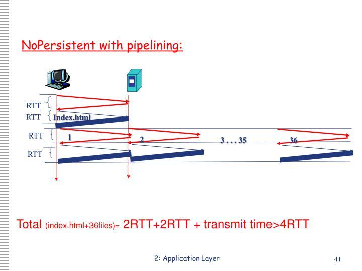 2: Application Layer