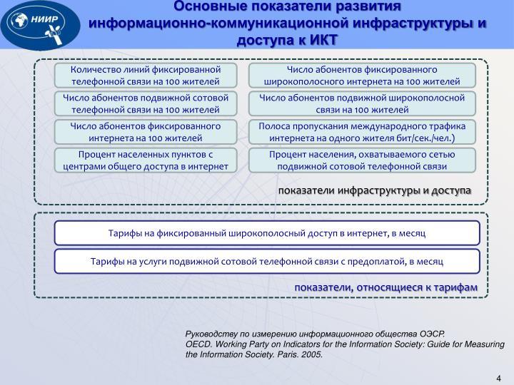 Основные показатели развития