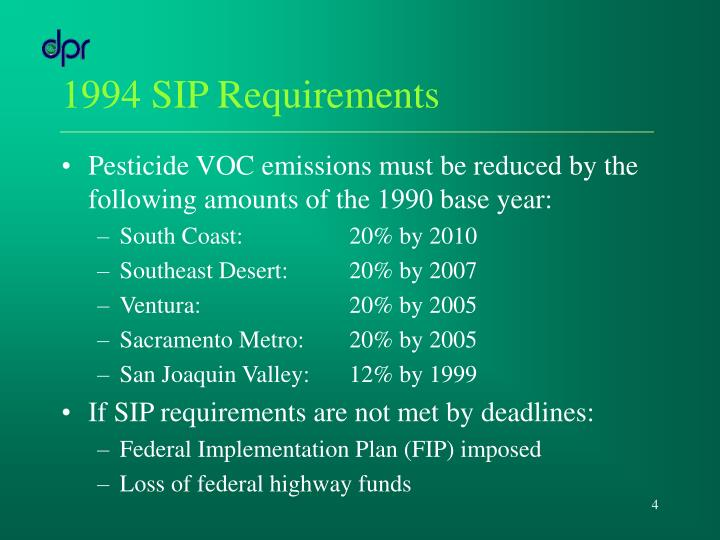 1994 SIP Requirements