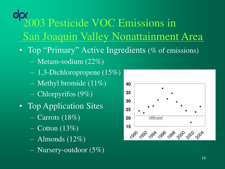 2003 Pesticide VOC Emissions in
