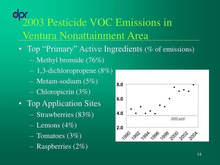2003 Pesticide VOC Emissions in Ventura Nonattainment Area