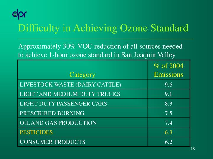 Difficulty in Achieving Ozone Standard