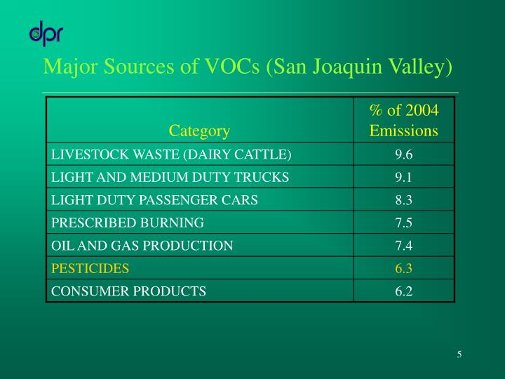 Major Sources of VOCs (San Joaquin Valley)