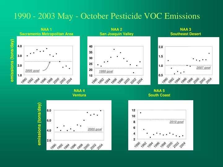 1990 - 2003 May - October Pesticide VOC Emissions