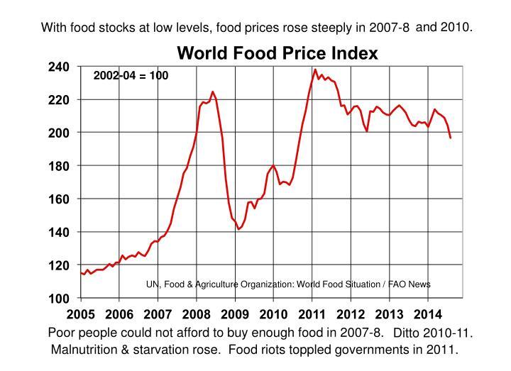 Food Price Index