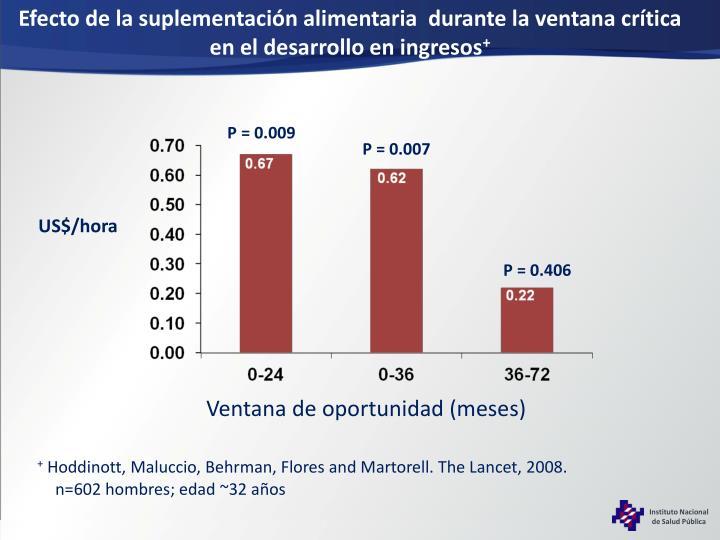 Efecto de la suplementación alimentaria  durante la ventana crítica en el desarrollo en ingresos