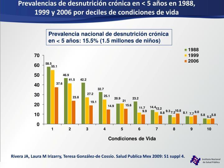 Prevalencias de desnutrición crónica en < 5 años en 1988, 1999 y 2006 por deciles de condiciones de vida