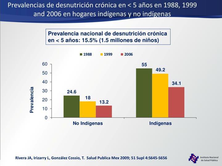 Prevalencias de desnutrición crónica en < 5 años en 1988, 1999 and 2006 en hogares indígenas y no indígenas