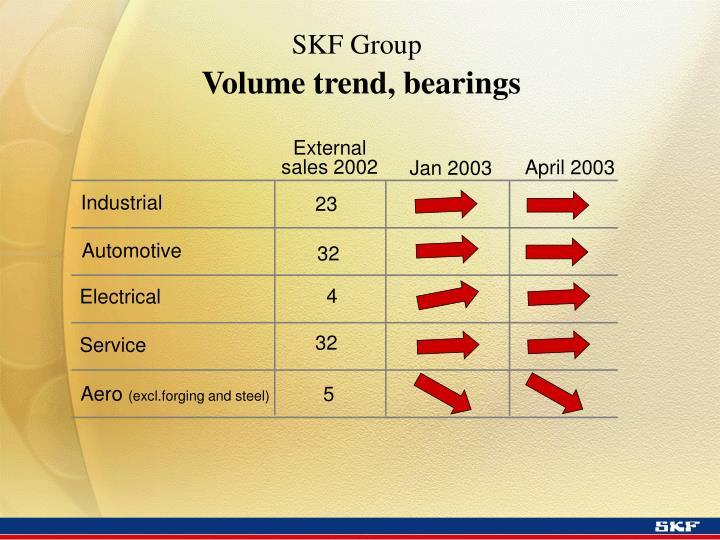 SKF Group
