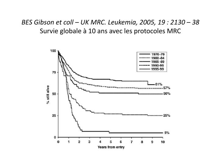 BES Gibson et coll – UK MRC. Leukemia, 2005, 19 : 2130 – 38