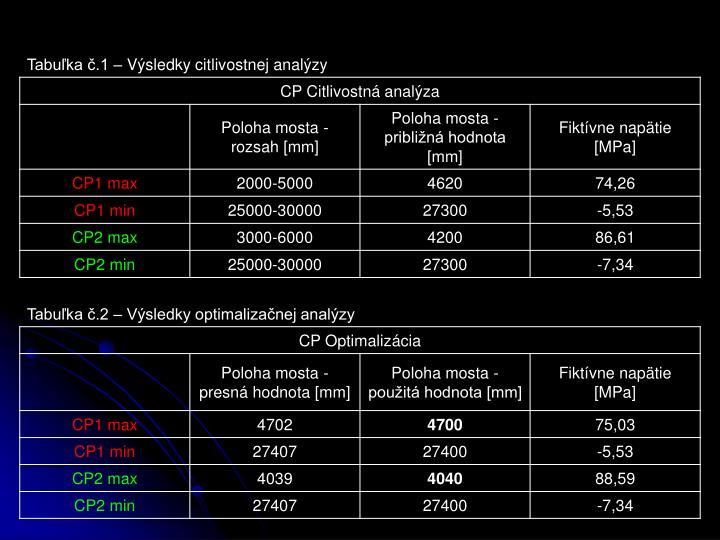Tabuľka č.1 – Výsledky citlivostnej analýzy